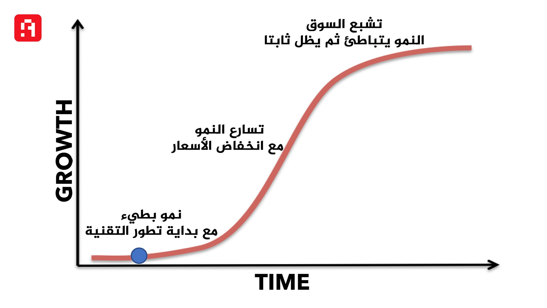 منحنى S-curve