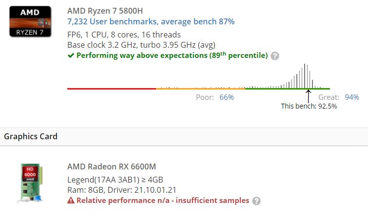 AMD Radeon RX 6600M