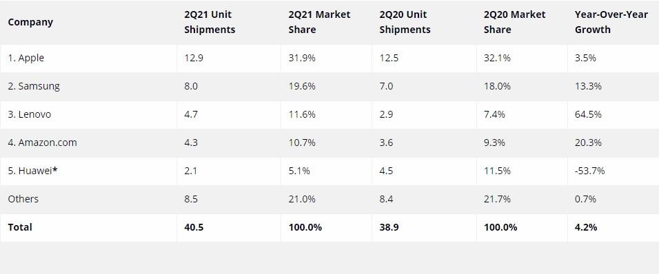 أبل تهيمن على سوق الأجهزة اللوحية