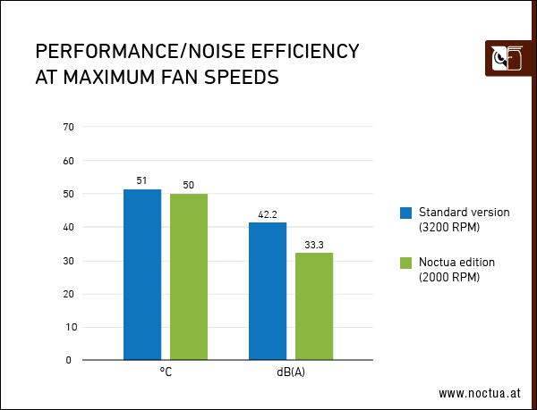 Noctua ASUS GeForce RTX 3070