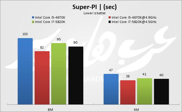 Super Pi_2