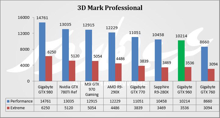 3D Mark 11