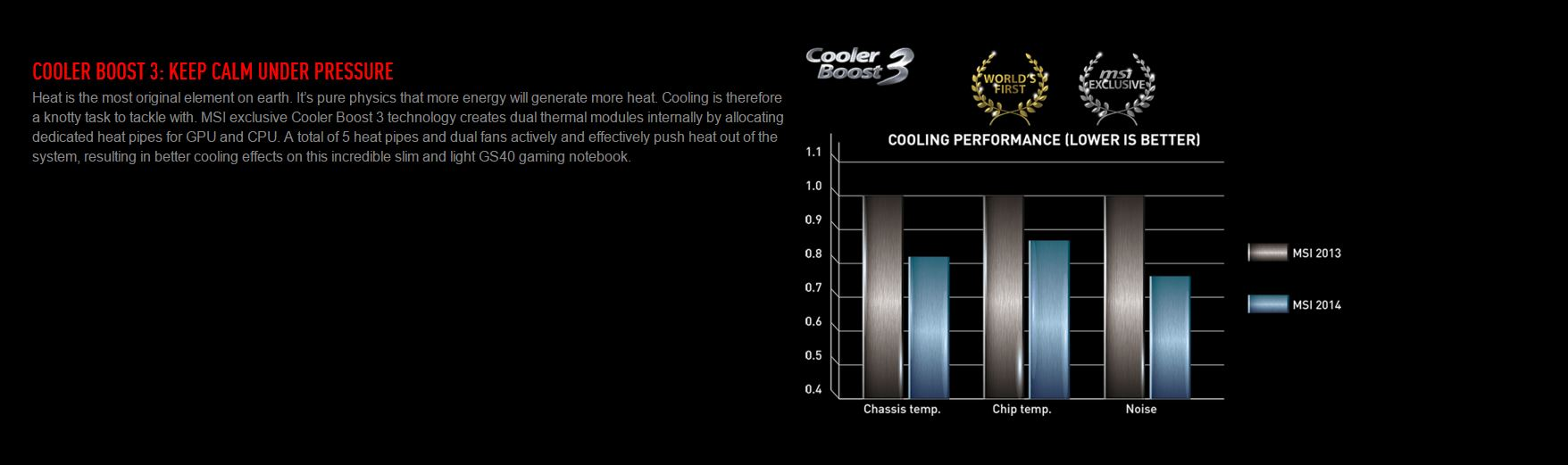 Cooler Boost 3