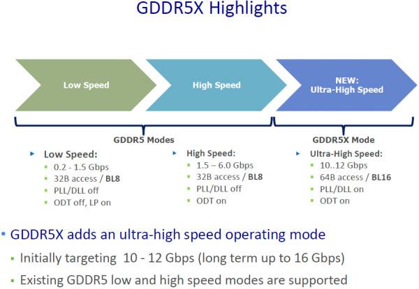 Micron تبدأ بإنتاج ذاكرة GDDR5X