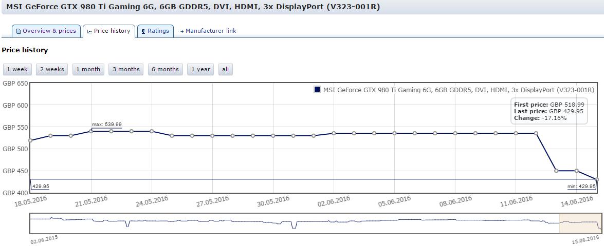 2016-06-15-22_08_03-price-history-for-MSI-GeForce-GTX-980-Ti-Gaming-6G-6GB-GDDR5-DVI-HDMI-3x-Dis