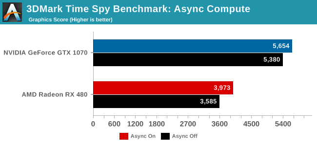 Anandtech-Time-Spy-1