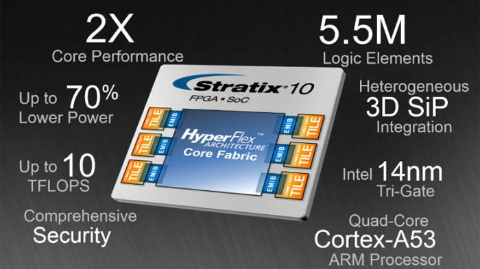 رقاقة إنتل Stratix 10 FPGA SoC