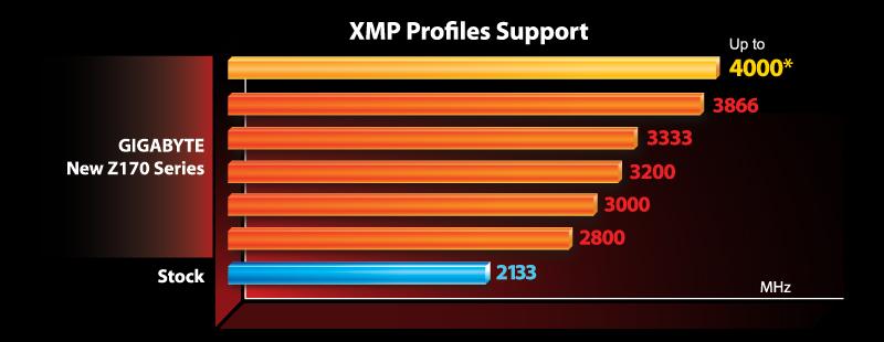 جيجابايت: دعم ذاكرة DDR4 بترددات عالية مع دعم إعدادات XMP
