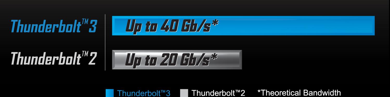 جيجابايت: دعم منفذ Thunderbolt 3 الجديد كلياً والأكثر تطوراً