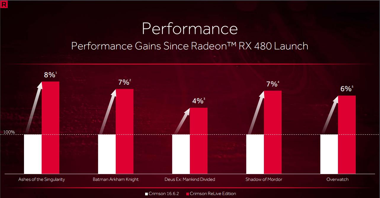 radeon-relive-performance-gain4