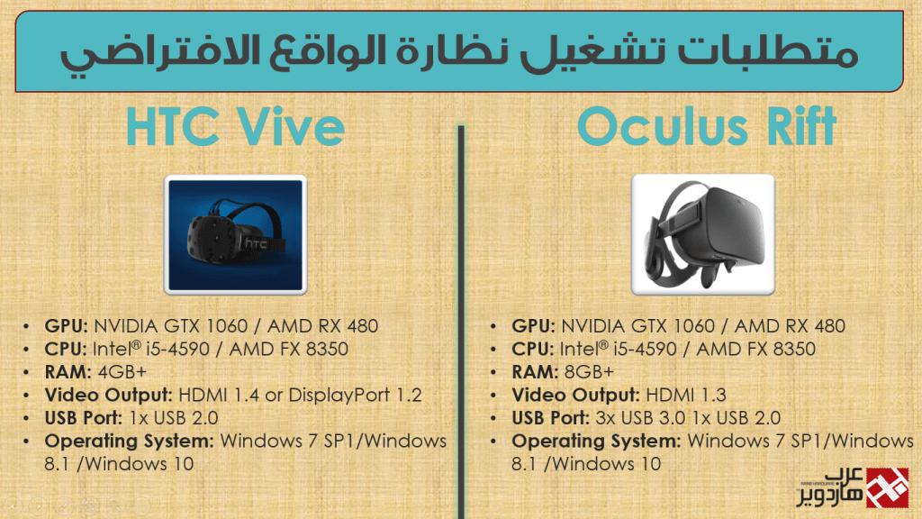 متطلبات نظارة الواقع الافتراضي