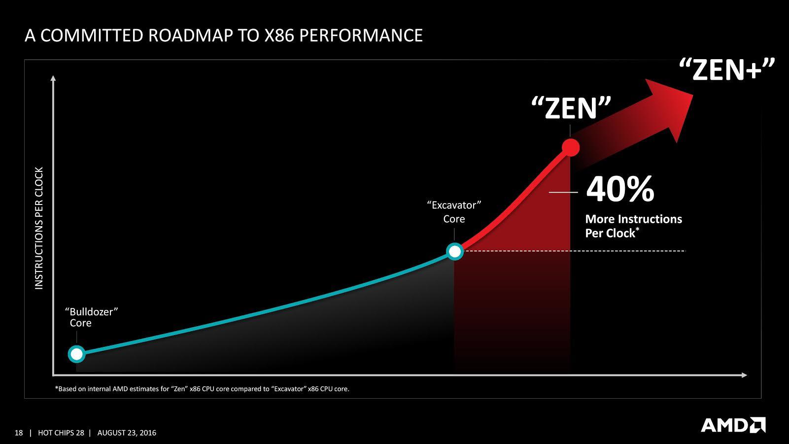 AMD Plan