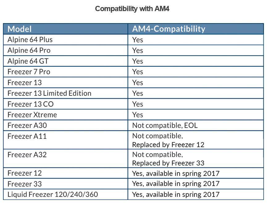 ARCTIC AMD AM4
