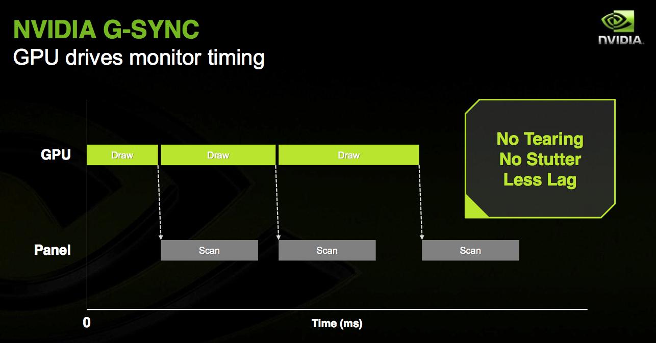 ماهو الفرق بين V-Sync و انفيديا G-Sync