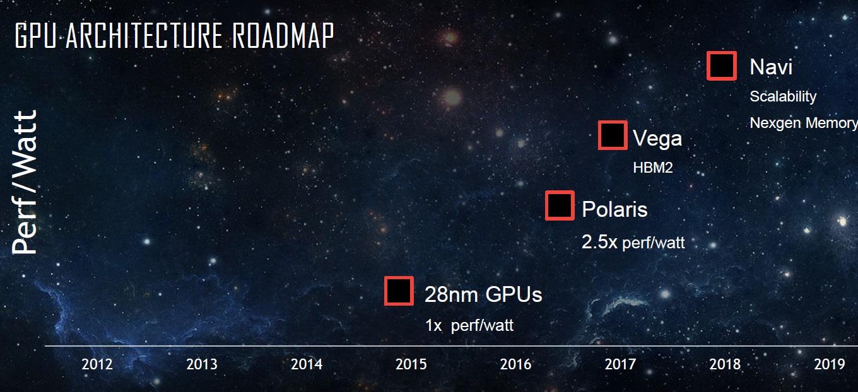 نظرة على النتائج المالية التي حققتها AMD لكامل عام 2016