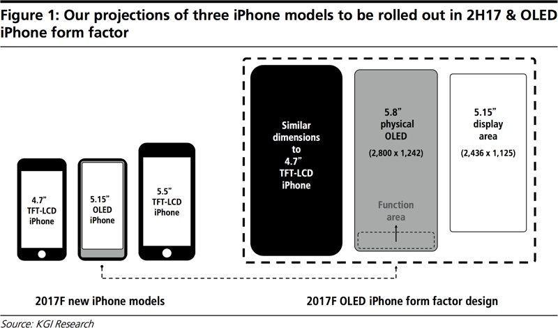 هاتف شركة Apple الجديد iPhone 8