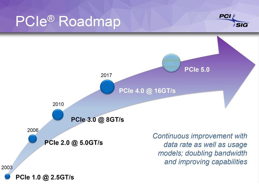 معمارية PCIe 5.0