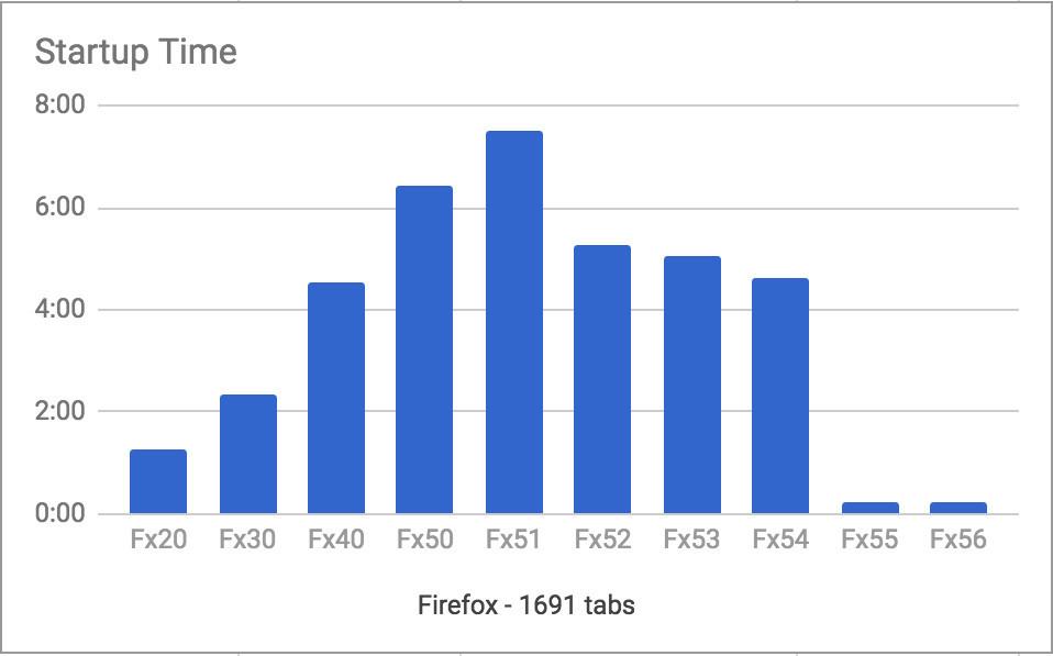 متصفح Firefox 55