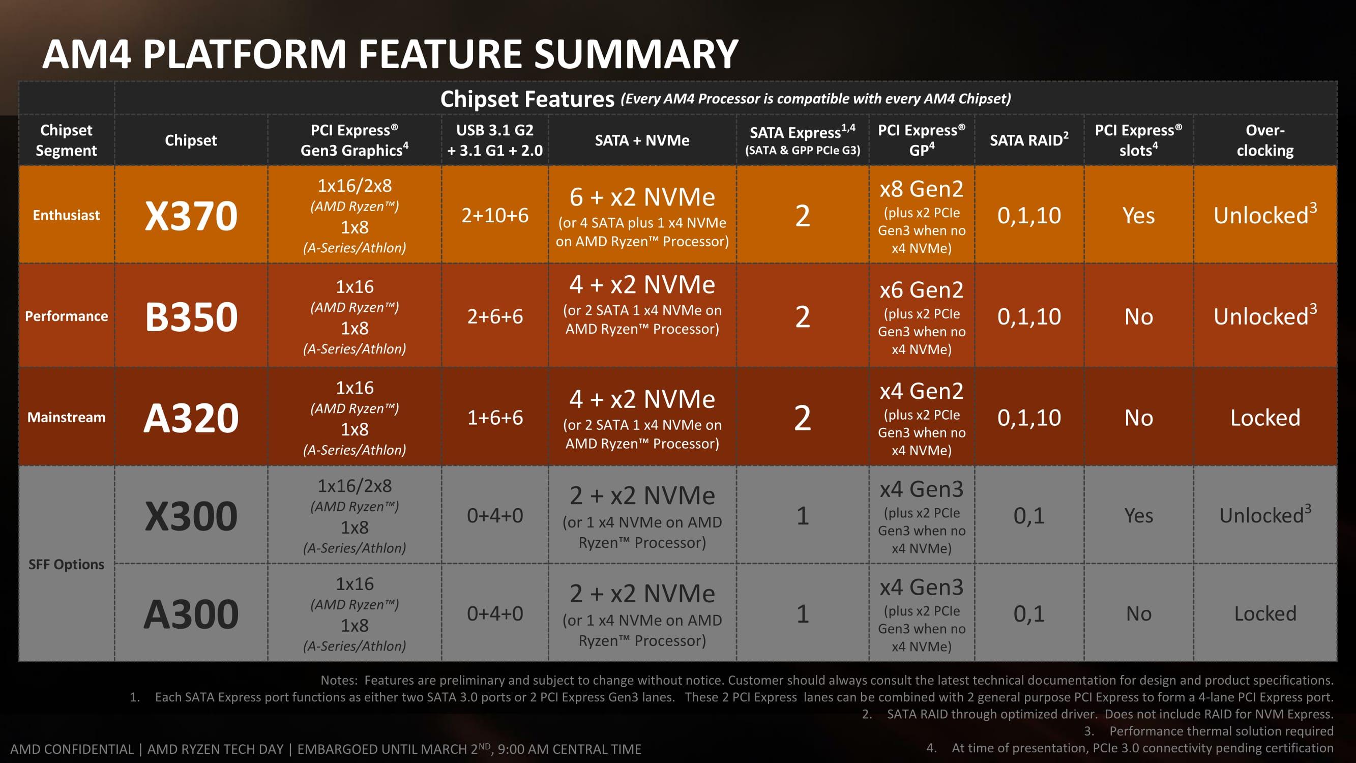 AMD RYZEN 5 RYZEN 7 OC ASUS MSI AORUS 4.0 GHz