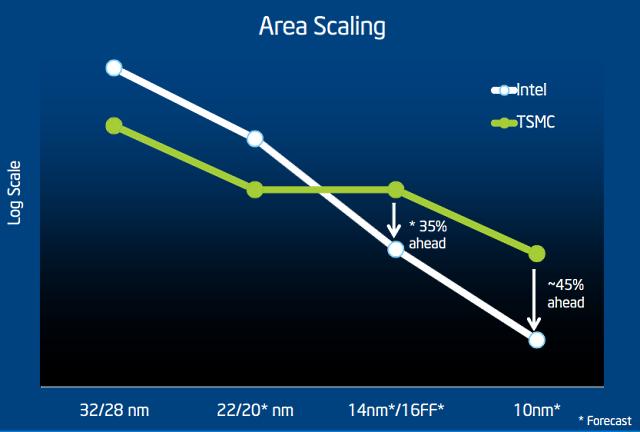 شريحة إنتل Z390 ستكون الأقوى وستطلق في النصف الثاني من 2018
