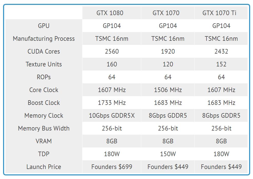 Nvidia GTX 1070 Ti Founders Edition