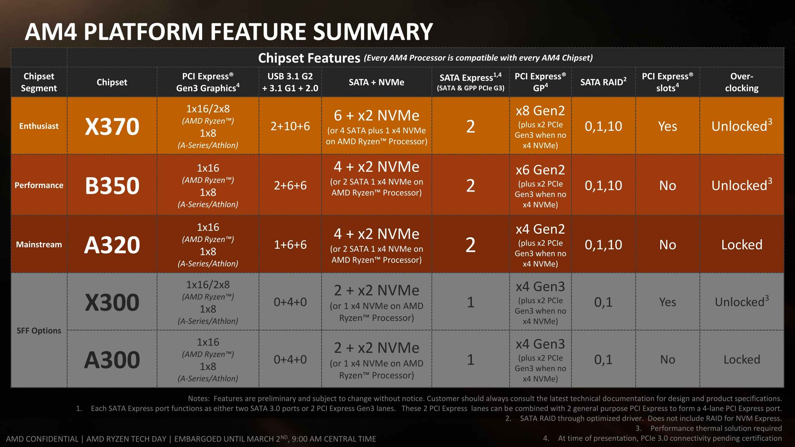 AMD RYZEN Guide
