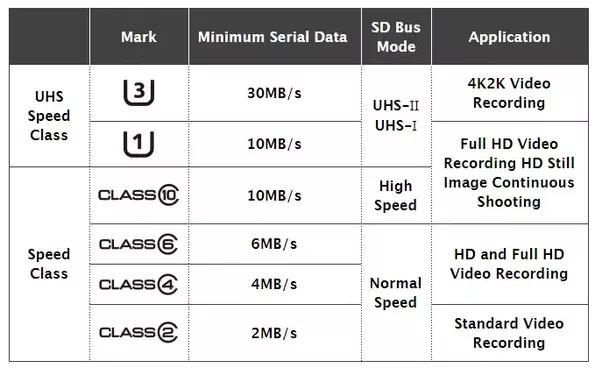 بطاقة التخزين الخارجية microSD