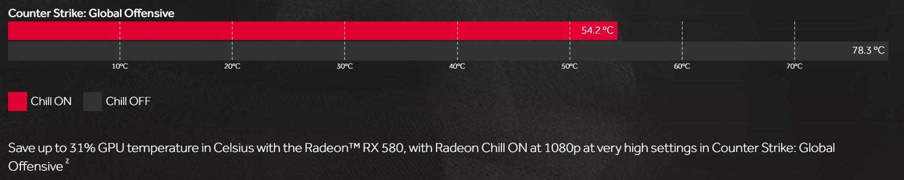 شركة AMD تدلل أصحاب بطاقات Radeon RX بتكنولوجيا Radeon Chill