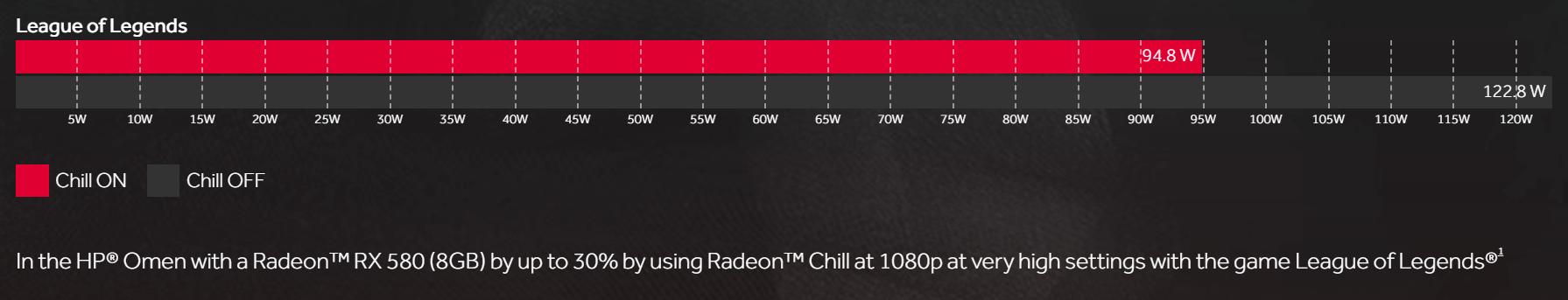 AMD Radeon Chill