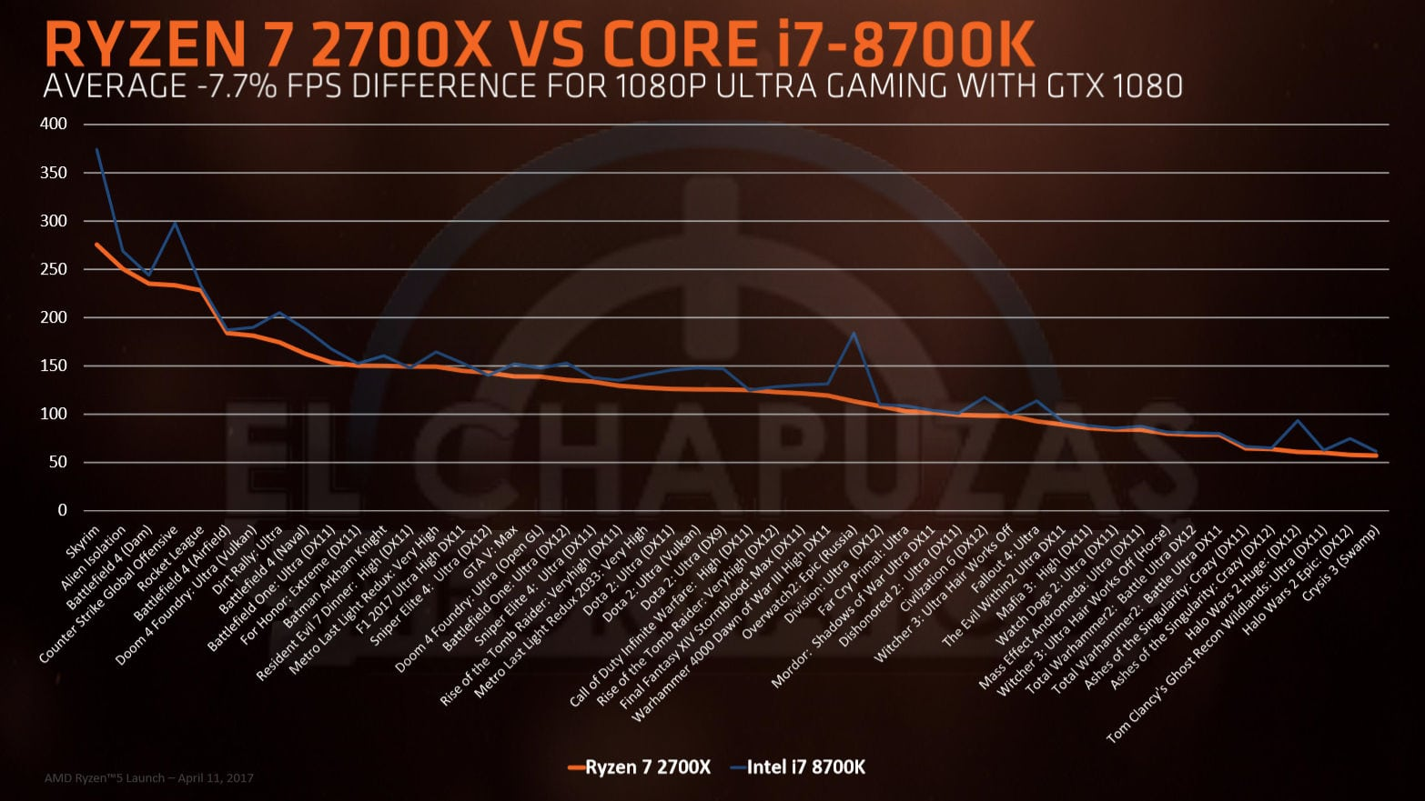 رسم بياني لمعالج Ryzen 7 2700X أمام Core i7-8700K