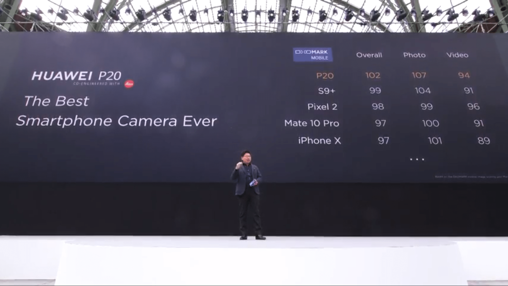 Huawei P20 P20 Pro Cameras