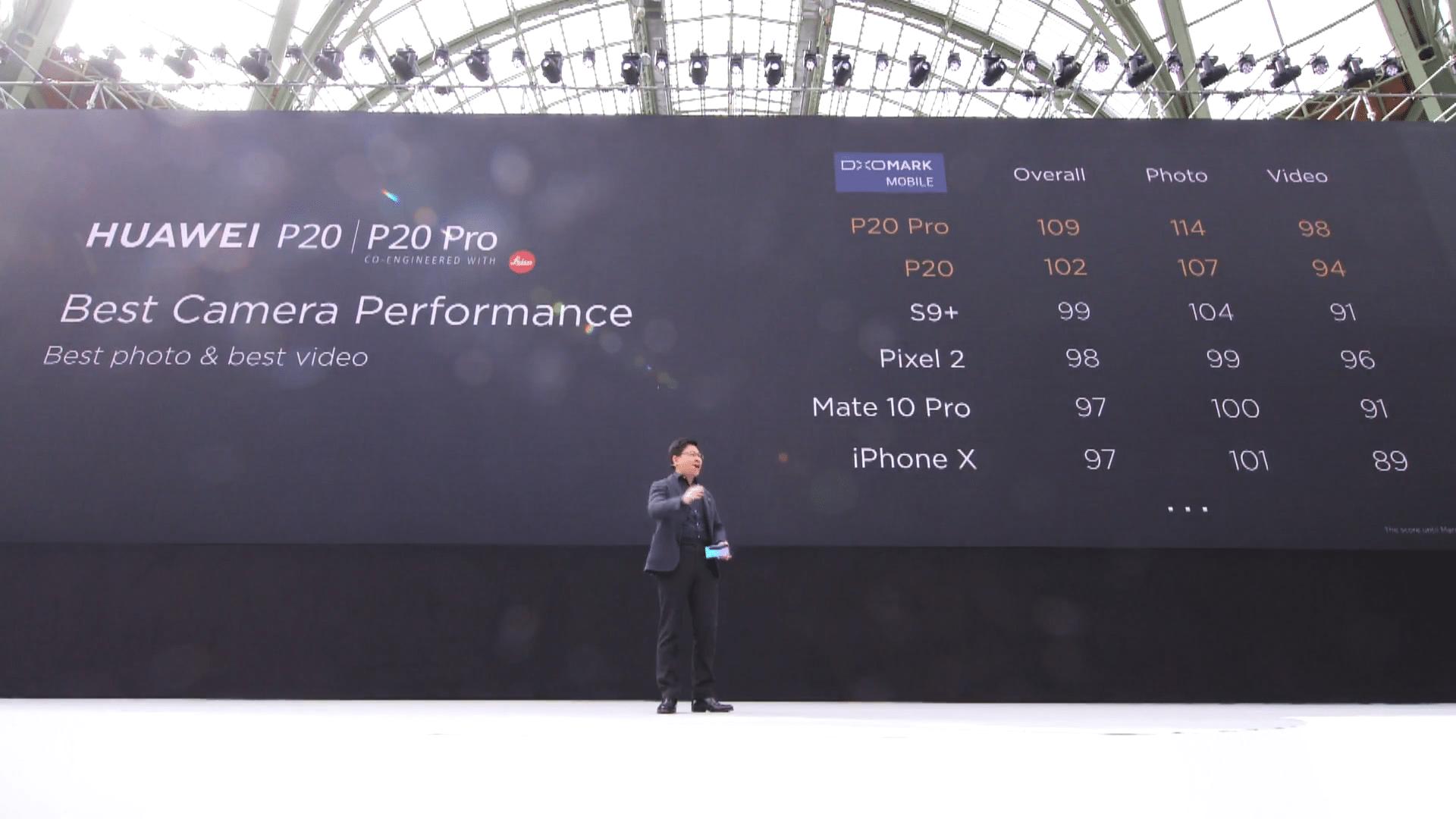 Huawei P20 P20 Pro Camera Performance