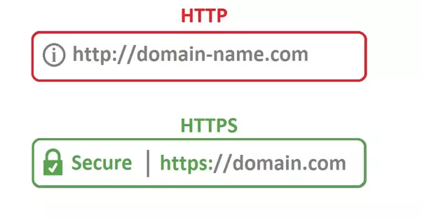 the Diffrence Between HTTPS and HTTP