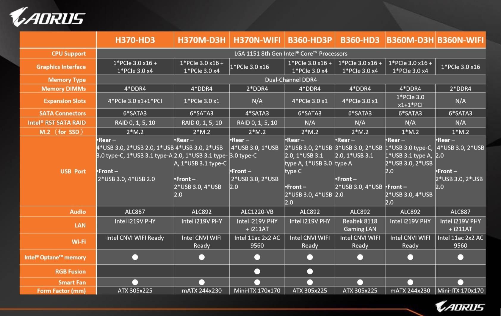 لوحات Aorus Intel 300 series