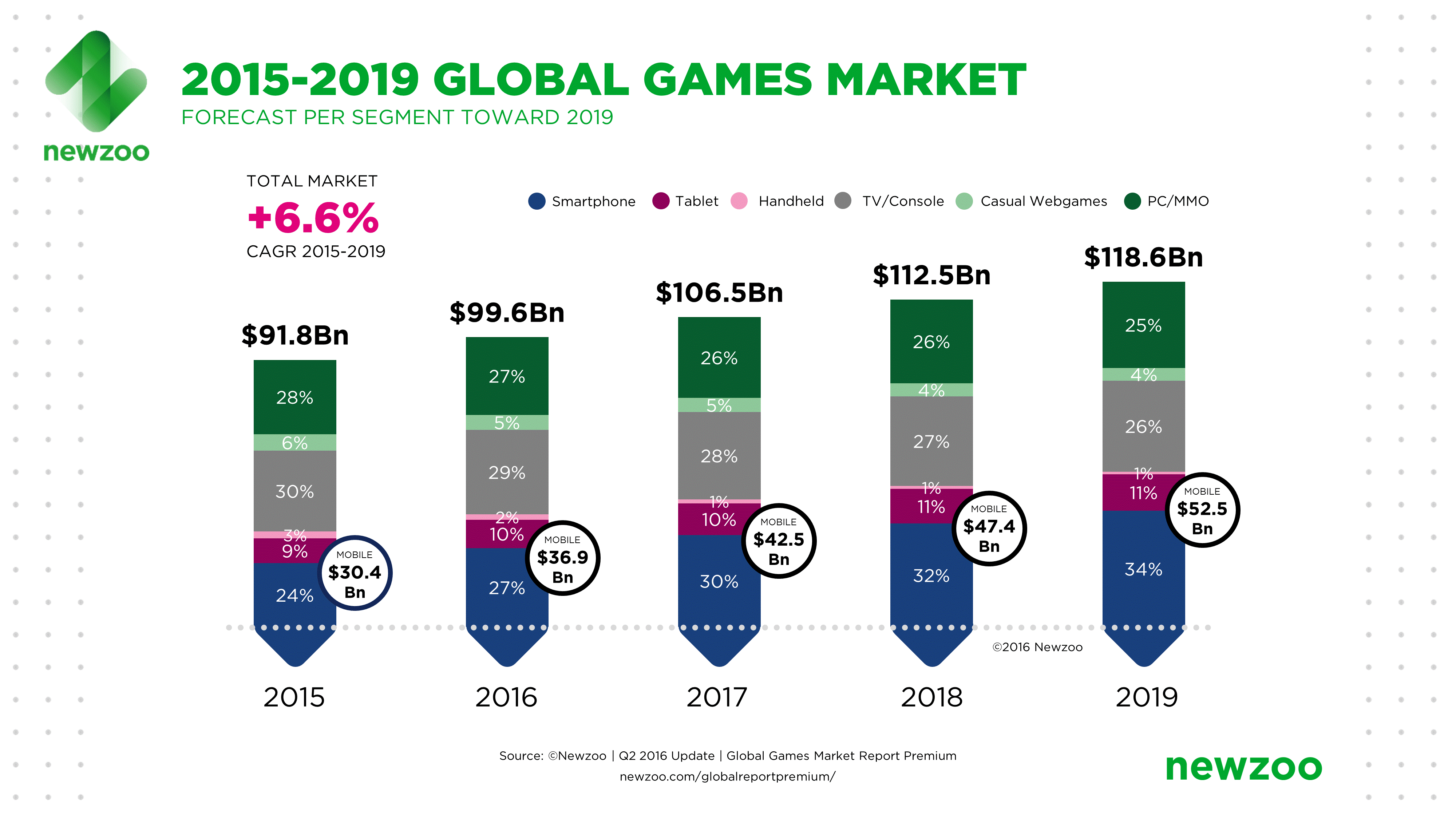 New Zoo Report about Games