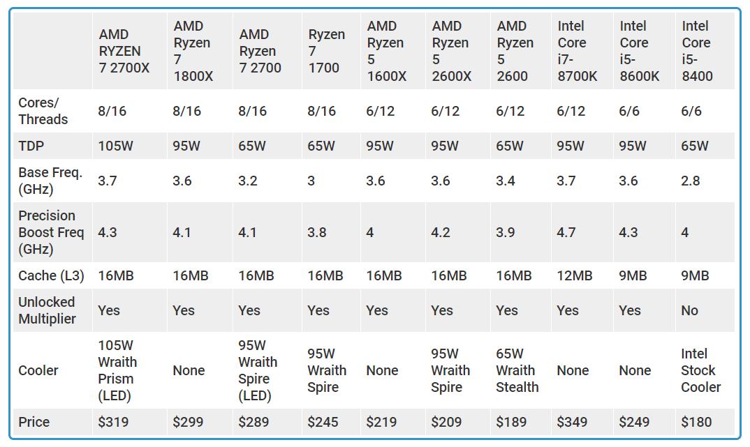 AMD RYZEN 7 2700 AMD RYZEN 5 2600