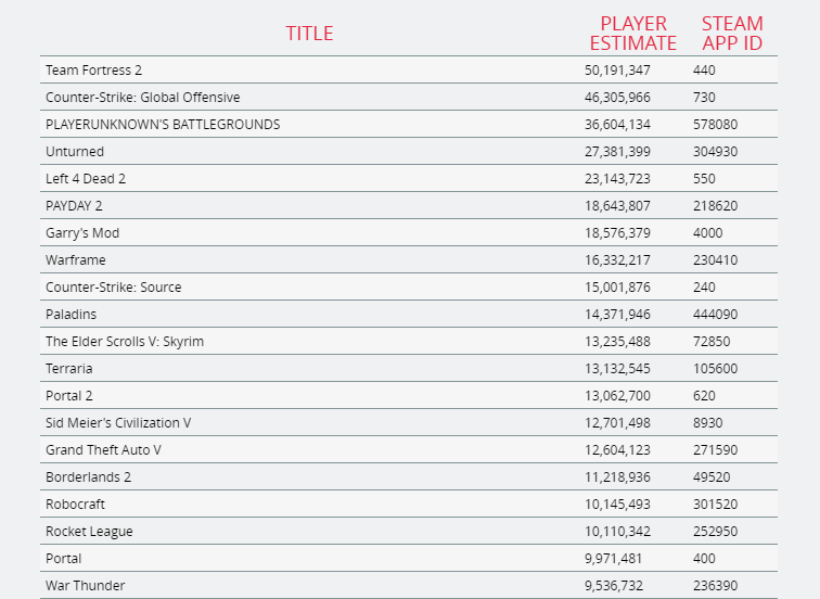 Steam's top 20 games in player count