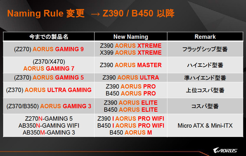 GIGABYTE Z390 Aorus Elite Pictured, New Round of Branding Chaos Incoming