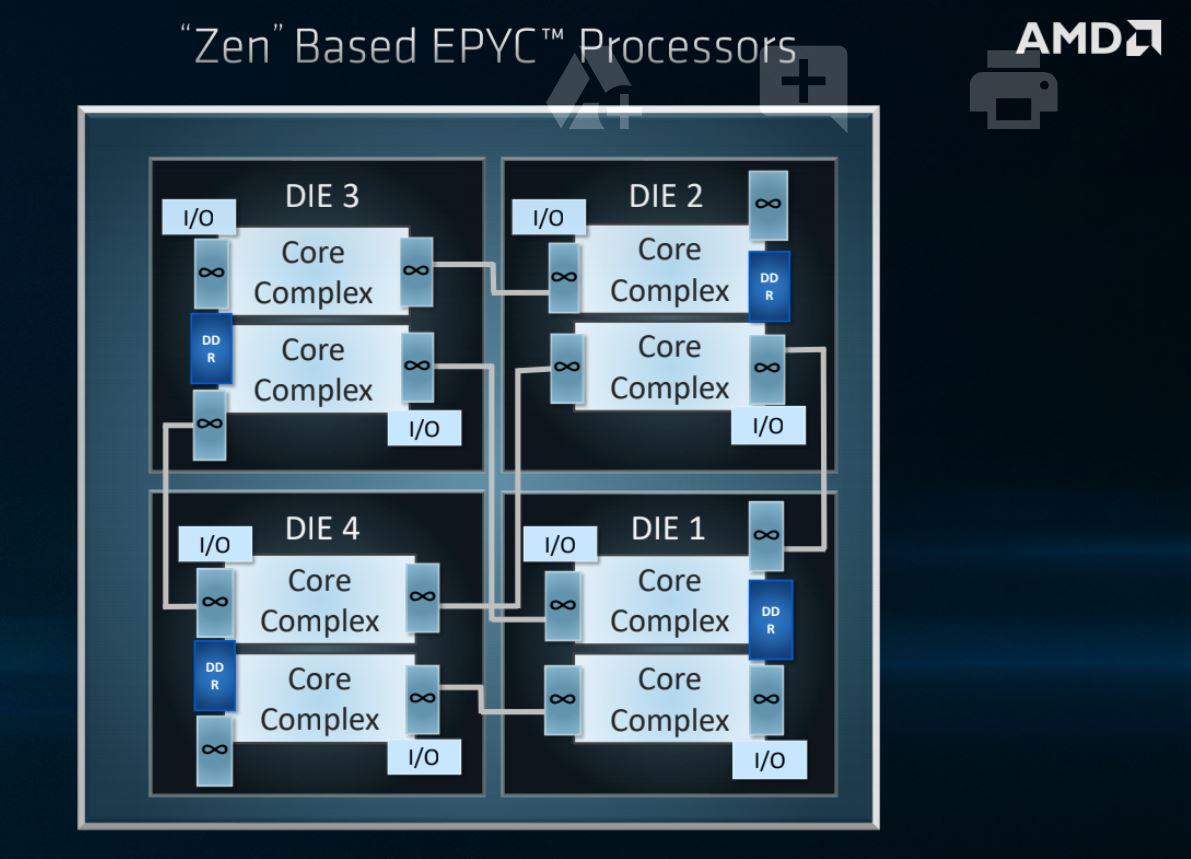 Zen1 Epyc1 Zen Epyc