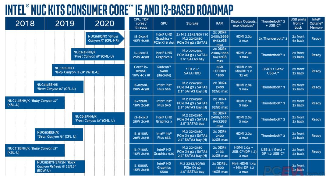 Intel NUC 9th
