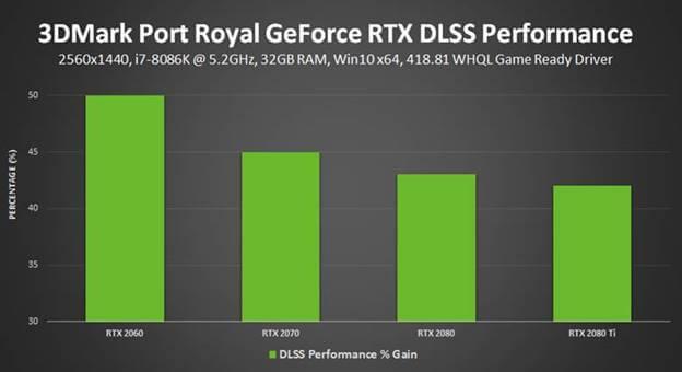 3DMark Port Royal DLSS إضافة
