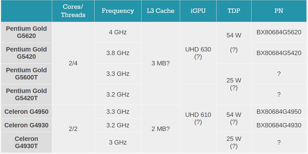 Intel Pentium Gold G5620