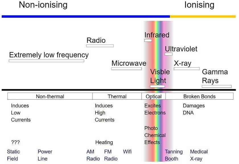 مخاطر الجيل الخامس للاتصالات - 5G