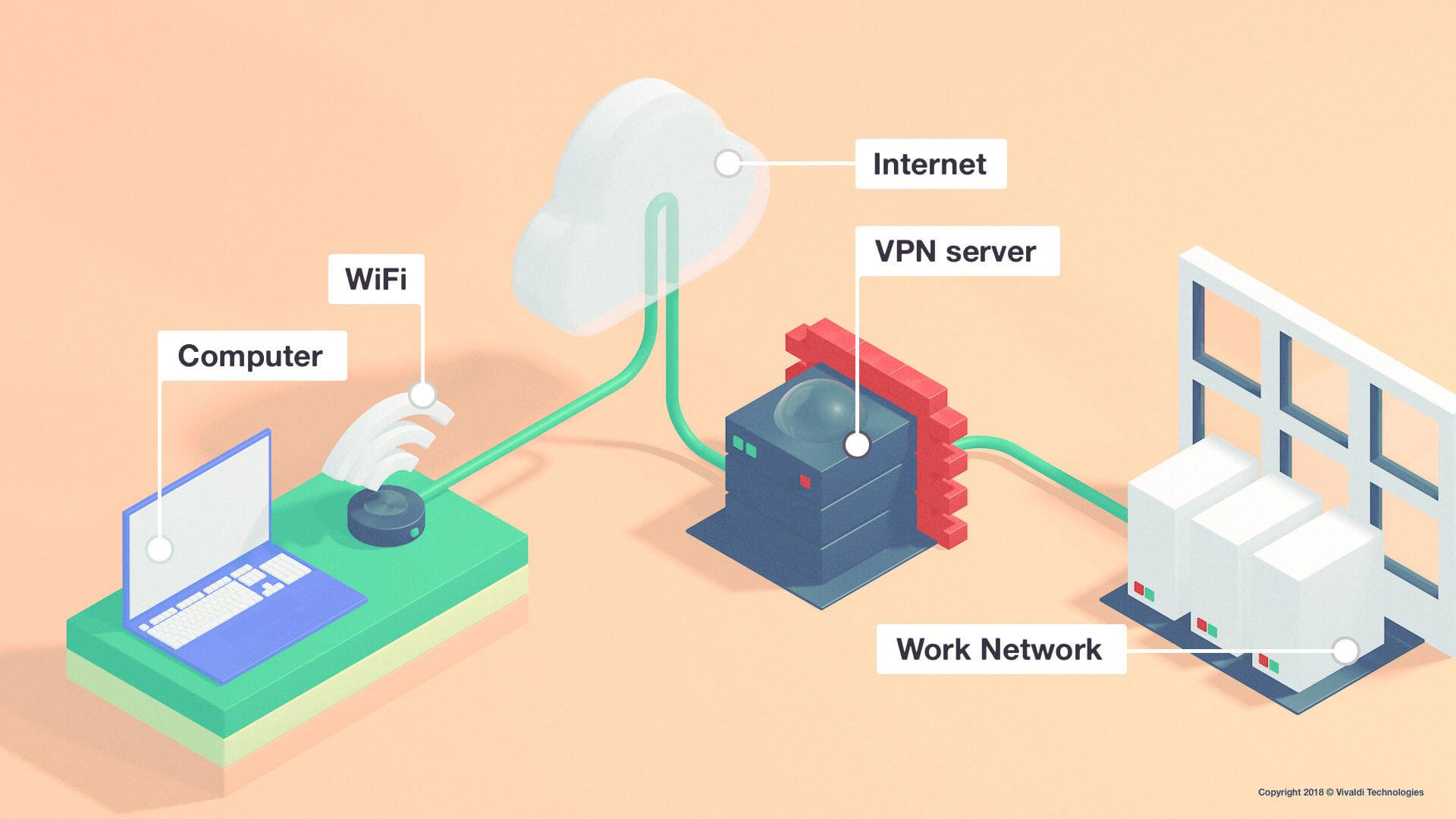 VPN how to work