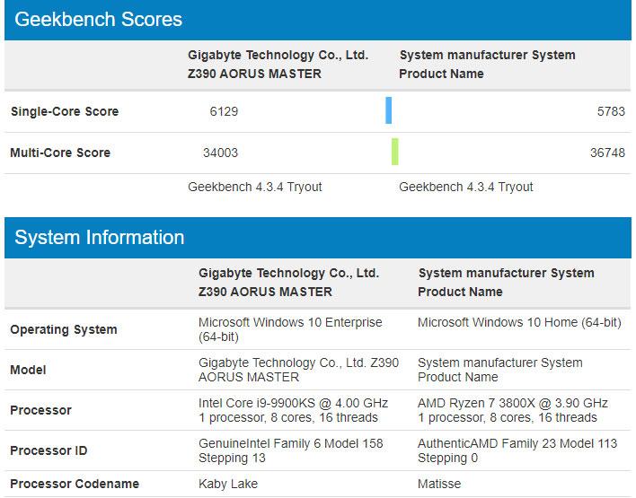 amd-ryzen-7-3800x-kills-intel-core-i9-9900ks