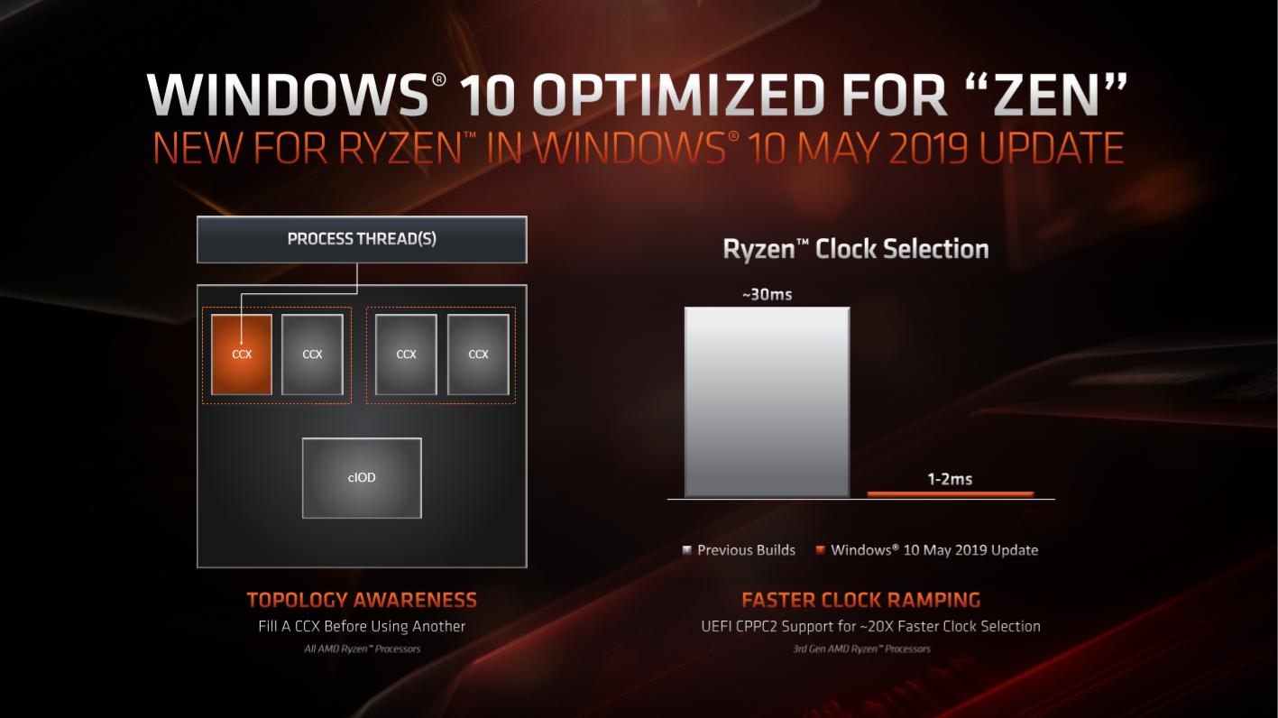 AMD Ryzen 9 3900X Windows new topology
