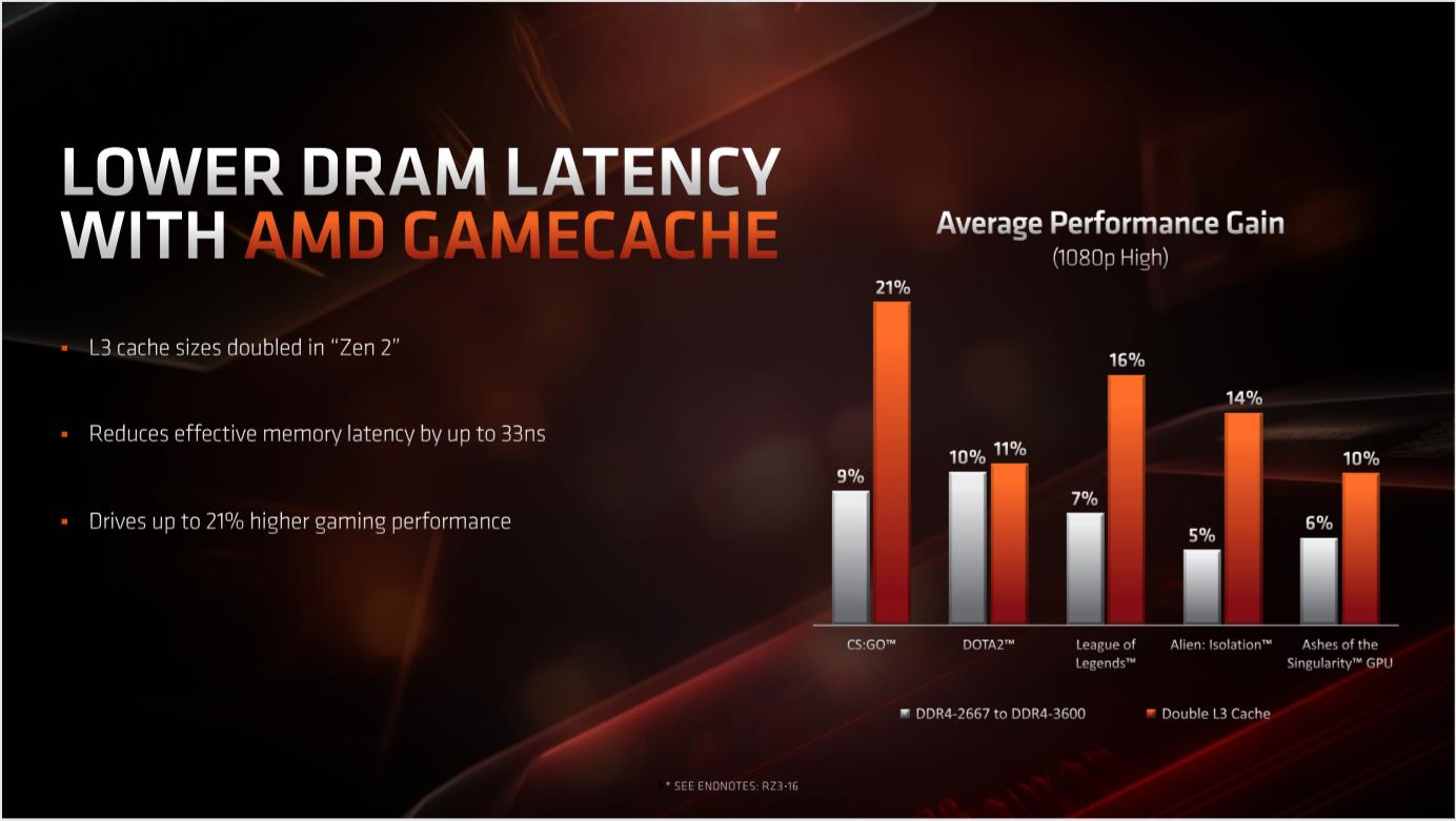 AMD Ryzen GameCache