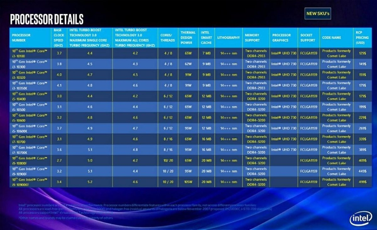 Intel 10th Cpus vs Amd RYZEN
