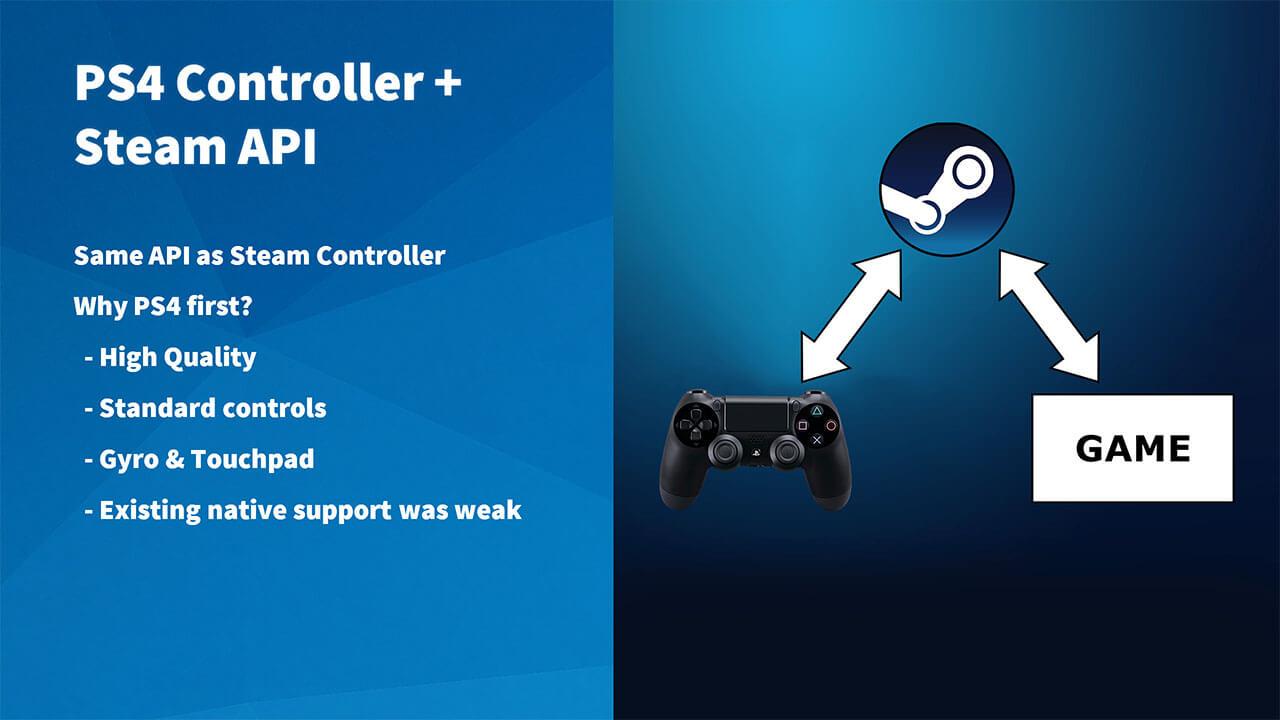 Steam Playstation 4