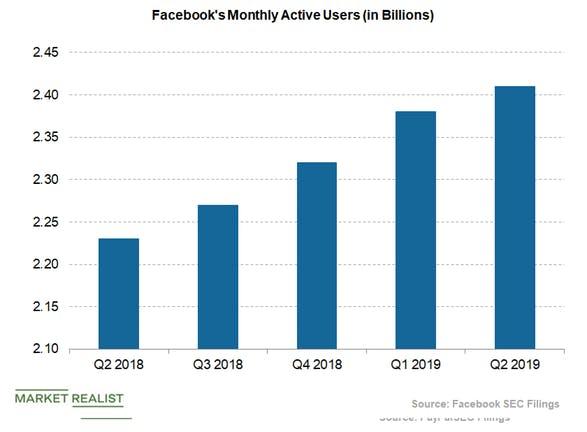 أرباح الفيس بوك في الربع الثاني من 2019